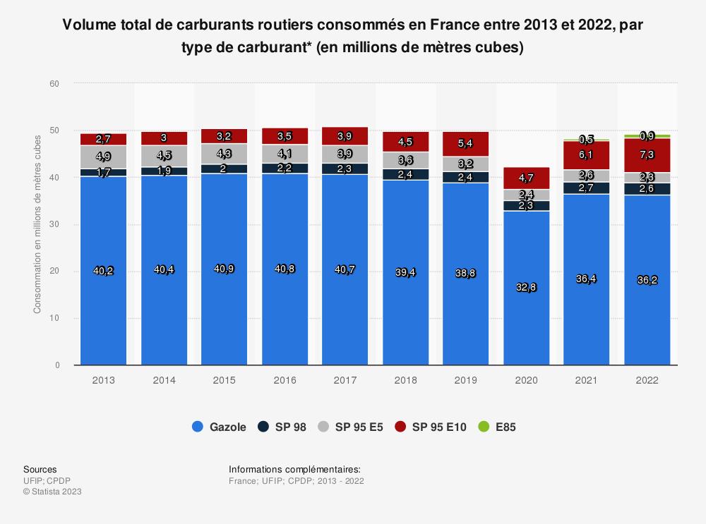 Statistique: Volume total de carburants routiers consommés en France entre 2013 et 2018, par type de carburant* (en millions de mètres cubes) | Statista