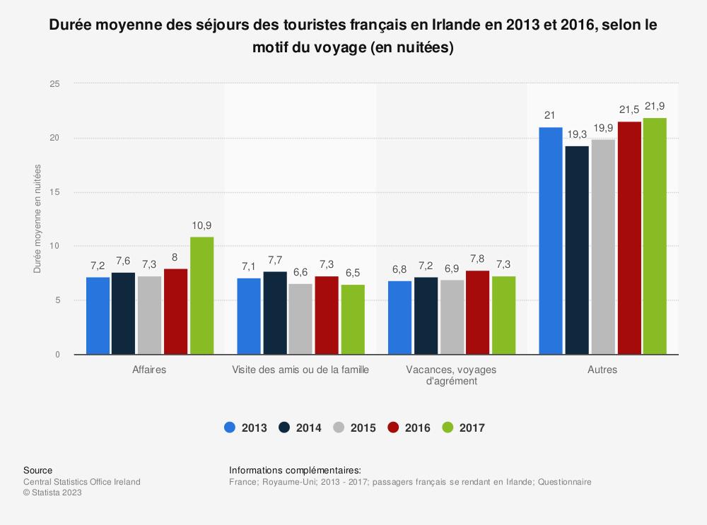 Statistique: Durée moyenne des séjours des touristes français en Irlande en 2013 et 2016, selon le motif du voyage (en nuitées) | Statista