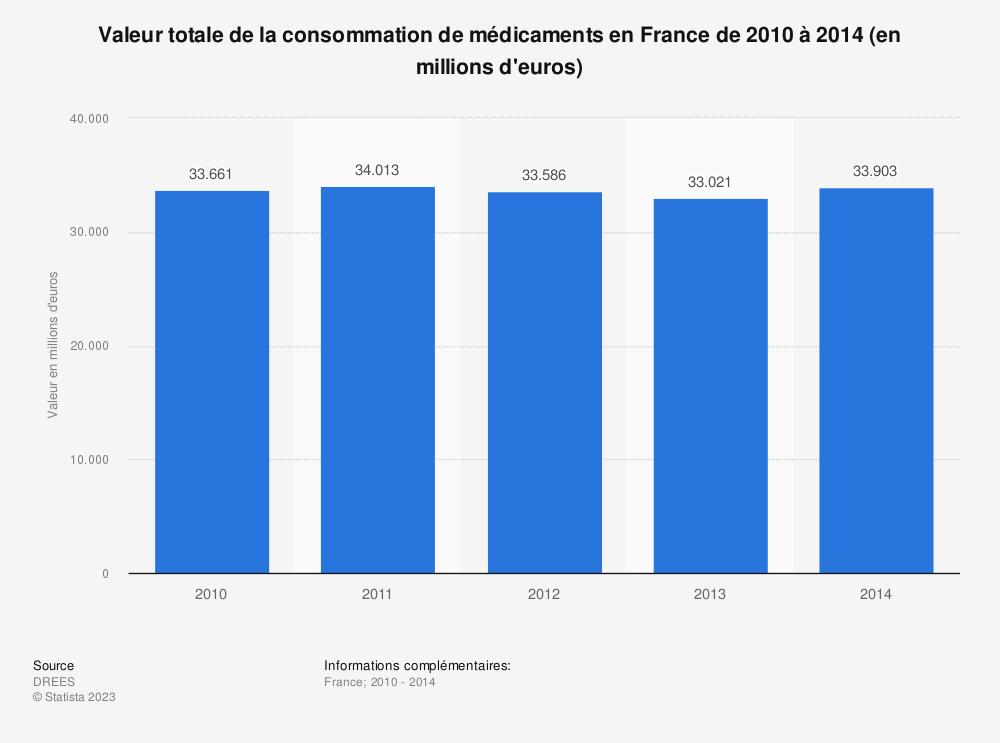 Statistique: Valeur totale de la consommation de médicaments en France de 2010 à 2014 (en millions d'euros) | Statista