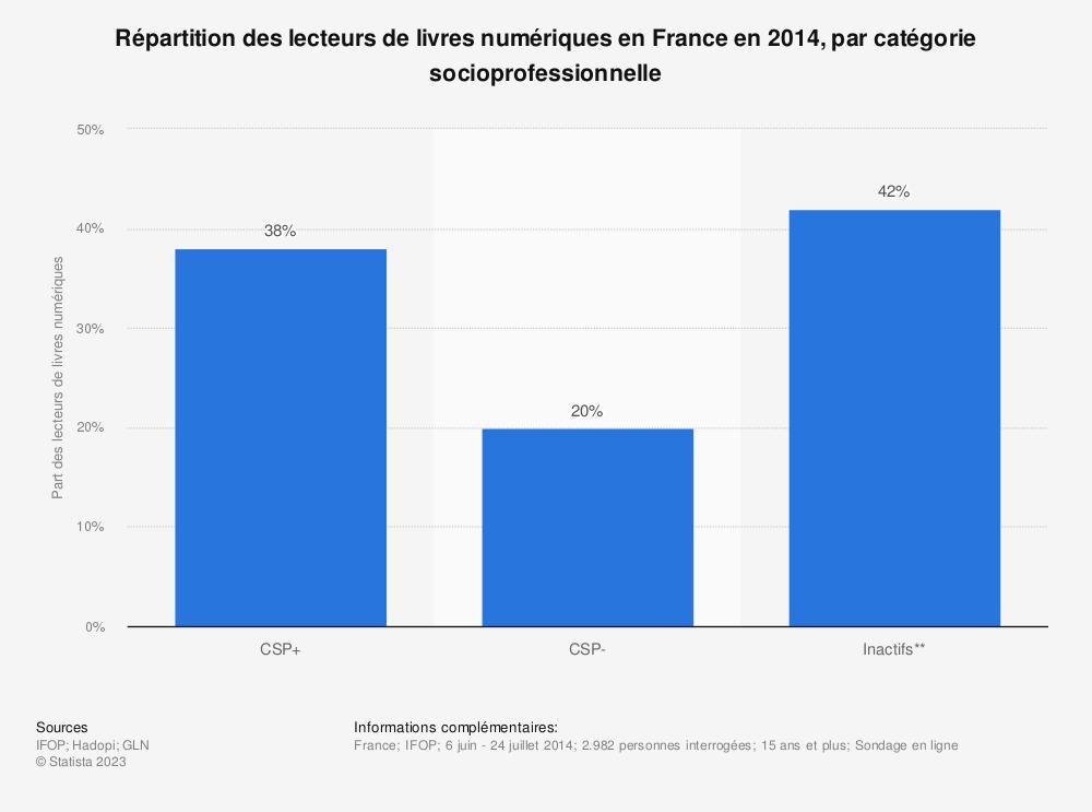 Statistique: Répartition des lecteurs de livres numériques en France en 2014, par catégorie socioprofessionnelle | Statista