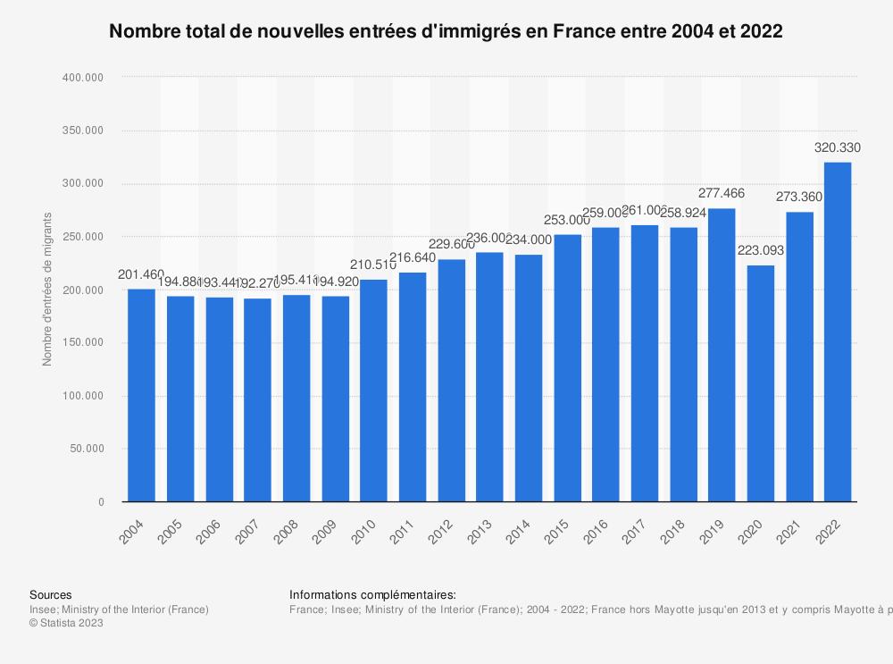 Statistique: Nombre total d'entrées d'immigrés en France entre 2004 et 2017 | Statista