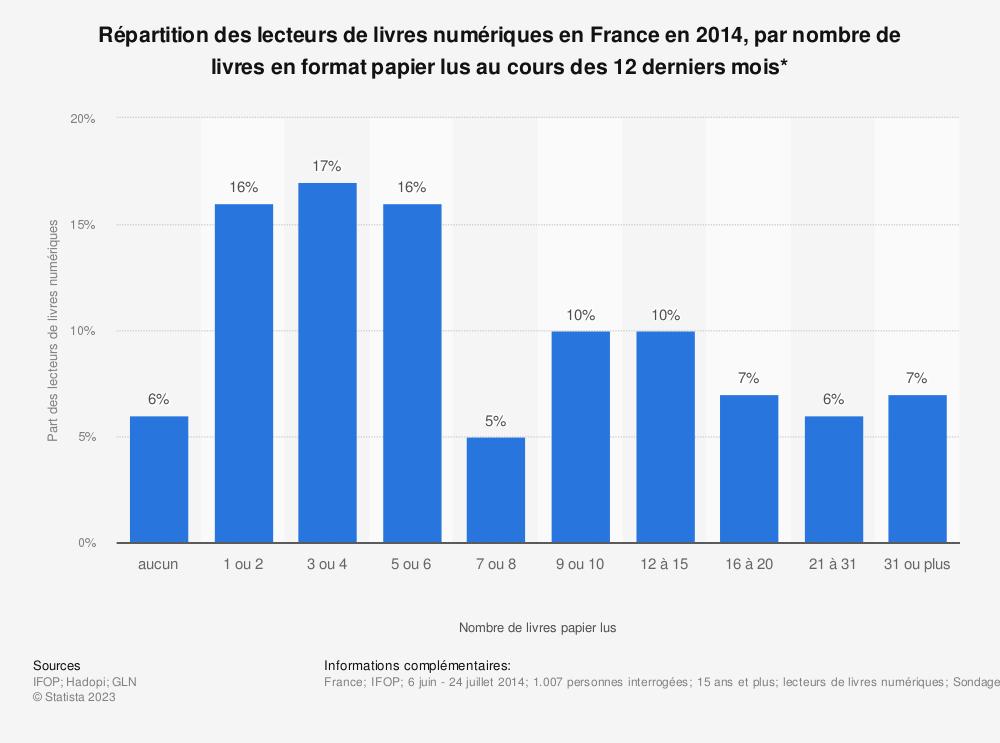Statistique: Répartition des lecteurs de livres numériques en France en 2014, par nombre de livres en format papier lus au cours des 12 derniers mois* | Statista