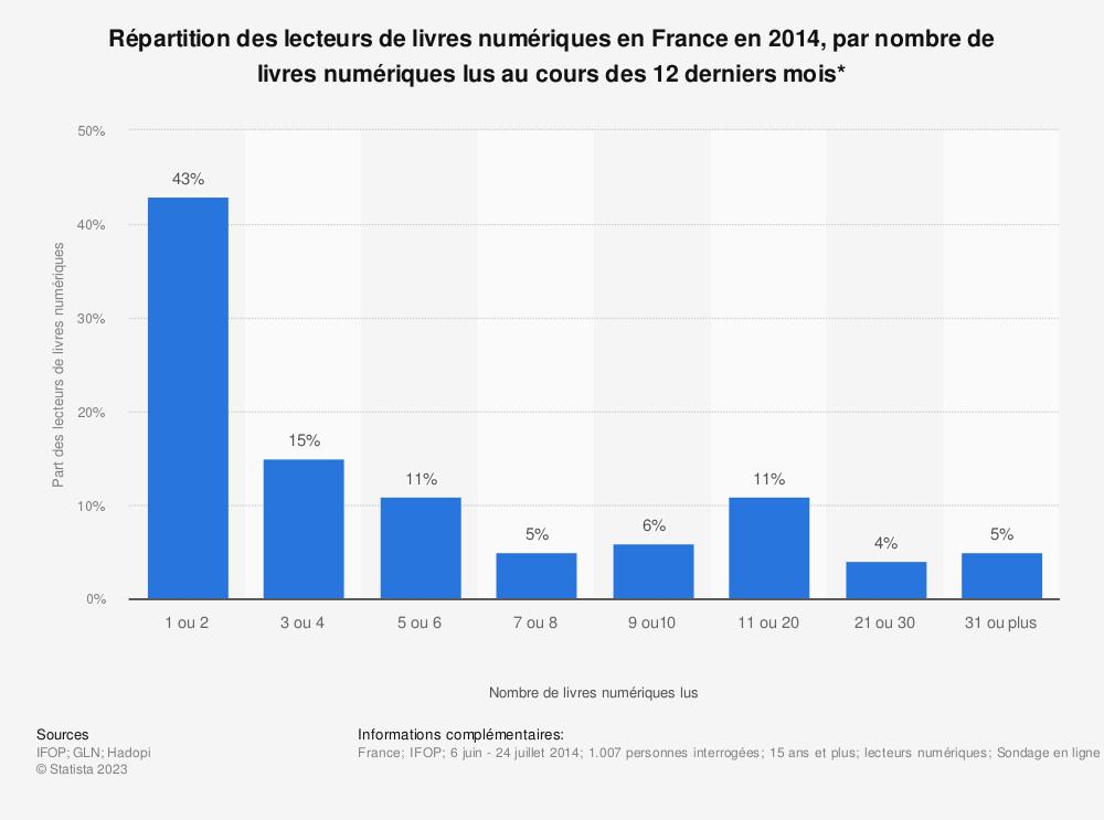 Statistique: Répartition des lecteurs de livres numériques en France en 2014, par nombre de livres numériques lus au cours des 12 derniers mois* | Statista
