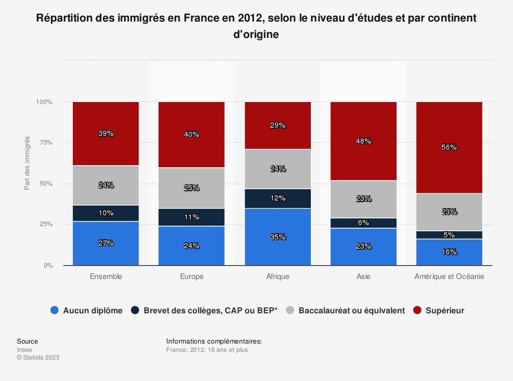 Statistique: Répartition des immigrés en France en 2012, selon le niveau d'études et par continent d'origine | Statista