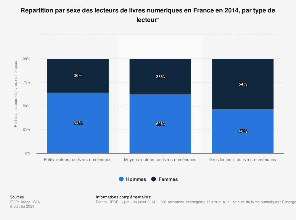 Statistique: Répartition par sexe des lecteurs de livres numériques en France en 2014, par type de lecteur* | Statista