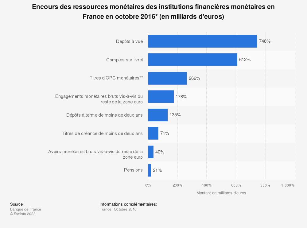 Statistique: Encours des ressources monétaires des institutions financières monétaires en France en octobre 2016* (en milliards d'euros) | Statista