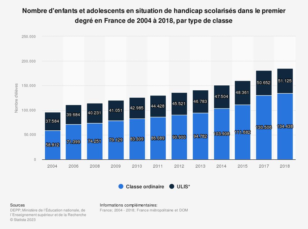 Statistique: Nombre d'enfants et adolescents en situation de handicap scolarisés dans le premier degré en France de 2004 à 2018, par type de classe | Statista