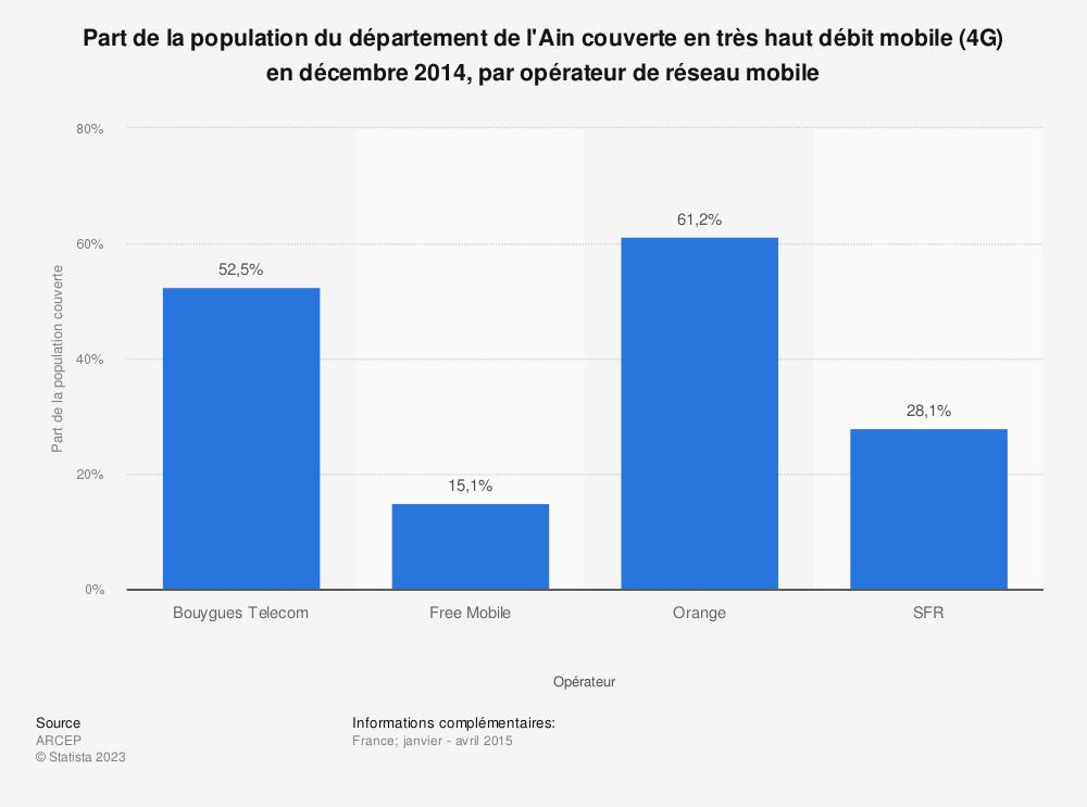 Statistique: Part de la population du département de l'Ain couverte en très haut débit mobile (4G) en décembre 2014, par opérateur de réseau mobile | Statista