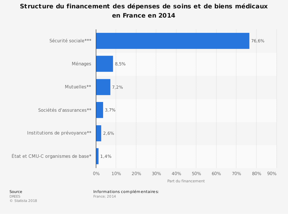 Statistique: Structure du financement des dépenses de soins et de biens médicaux en France en 2014 | Statista