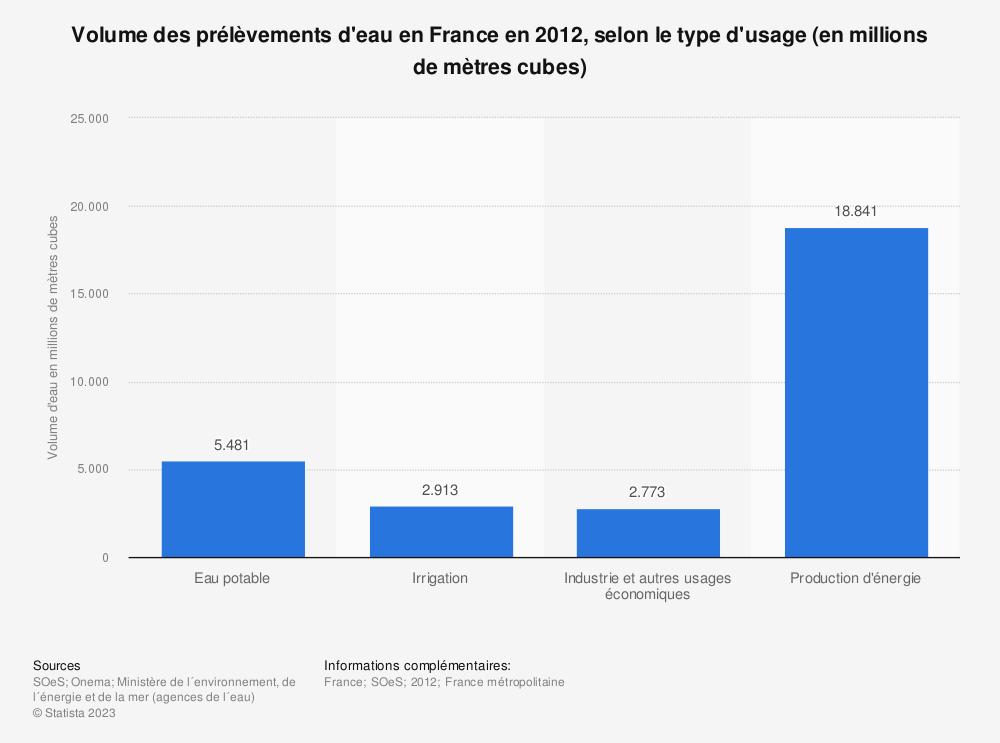 Statistique: Volume des prélèvements d'eau en France en 2012, selon le type d'usage (en millions de mètres cubes) | Statista