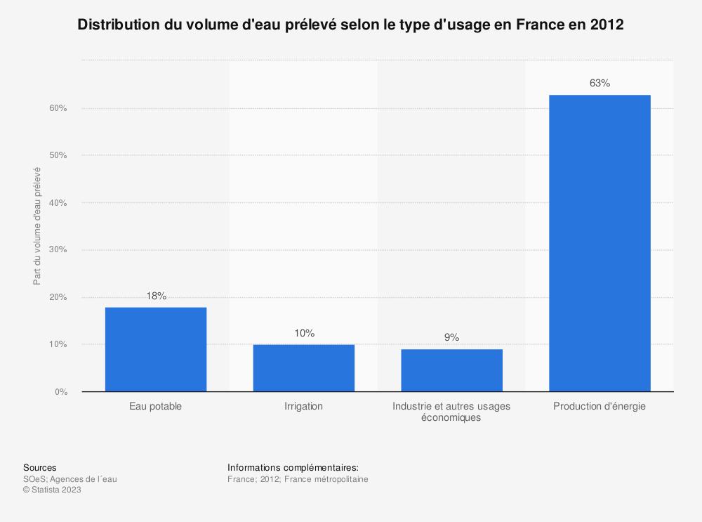 Statistique: Distribution du volume d'eau prélevé selon le type d'usage en France en 2012 | Statista