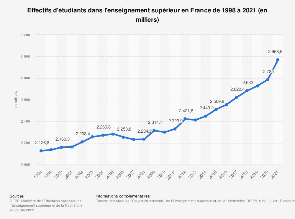Statistique: Effectifs d'étudiants dans l'enseignement supérieur en France de 1990 à 2019* (en milliers) | Statista