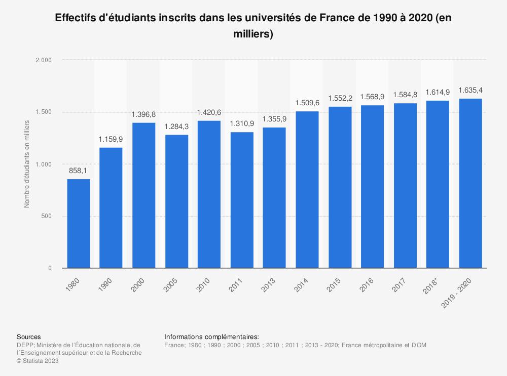Statistique: Effectifs d'étudiants inscrits dans les universités de France de 1990 à 2018 (en milliers) | Statista