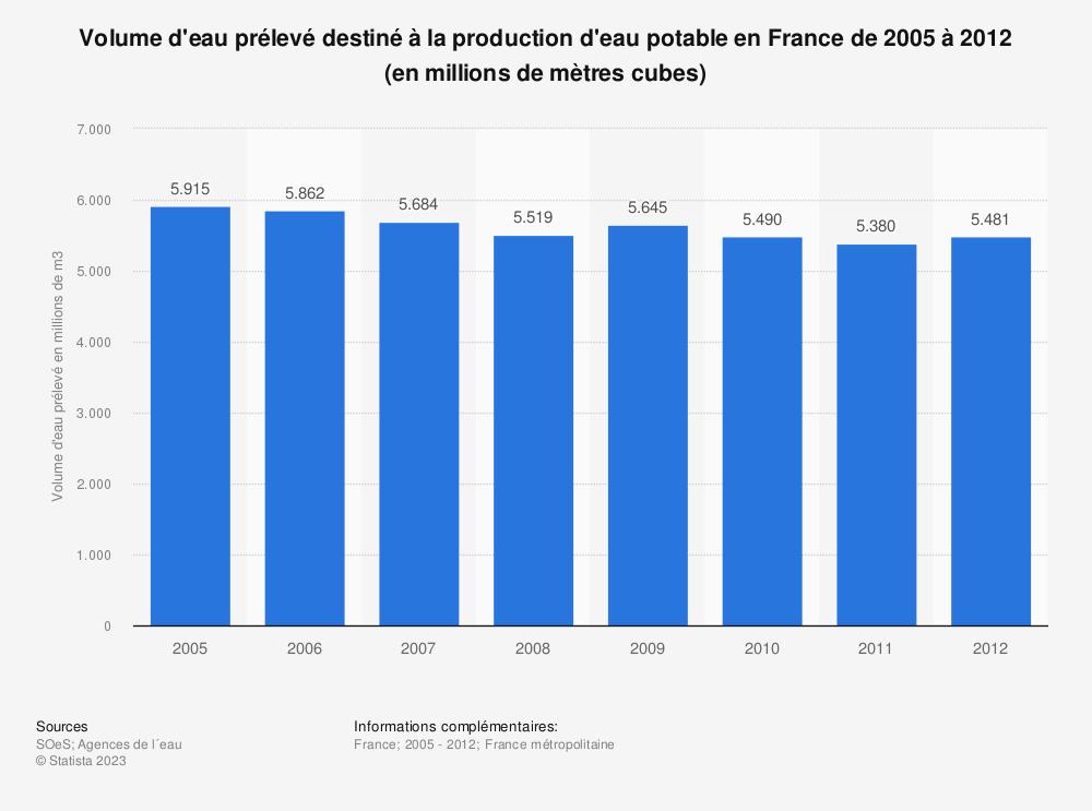 Statistique: Volume d'eau prélevé destiné à la production d'eau potable en France de 2005 à 2012 (en millions de mètres cubes) | Statista
