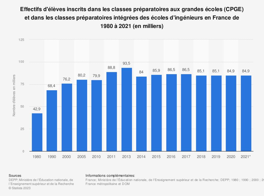 Statistique: Effectifs d'élèves inscrits dans les classes préparatoires aux grandes écoles (CPGE) et dans les classes préparatoires intégrées des écoles d'ingénieurs en France de 1980 à 2018 (en milliers) | Statista