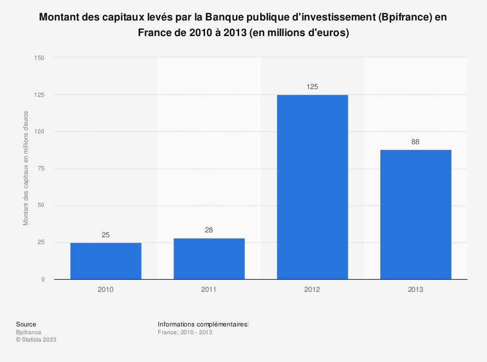 Statistique: Montant des capitaux levés par la Banque publique d'investissement (Bpifrance) en France de 2010 à 2013 (en millions d'euros) | Statista