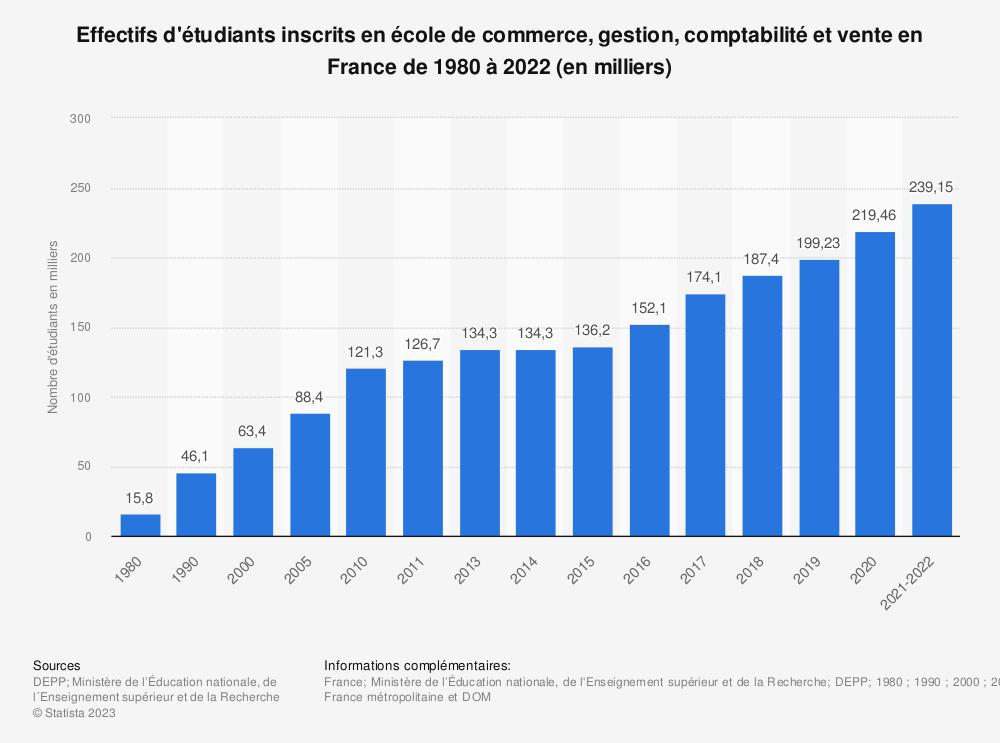 Statistique: Effectifs d'étudiants inscrits en école de commerce, gestion, comptabilité et vente en France de 1980 à 2017 (en milliers) | Statista