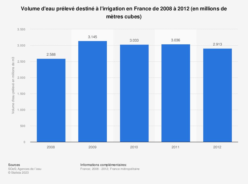 Statistique: Volume d'eau prélevé destiné à l'irrigation en France de 2008 à 2012 (en millions de mètres cubes) | Statista