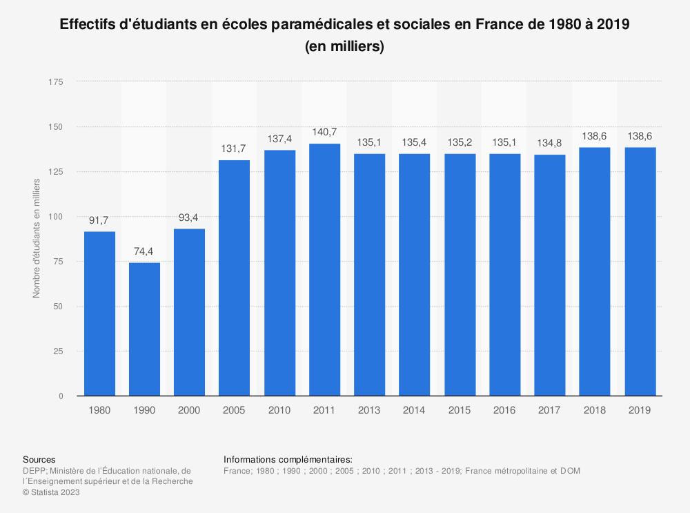 Statistique: Effectifs d'étudiants en écoles paramédicales et sociales en France de 1980 à 2019 (en milliers) | Statista