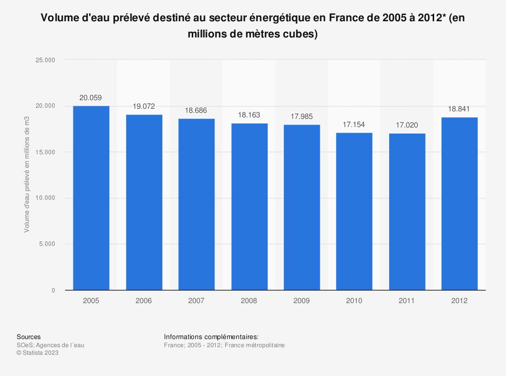 Statistique: Volume d'eau prélevé destiné au secteur énergétique en France de 2005 à 2012* (en millions de mètres cubes) | Statista