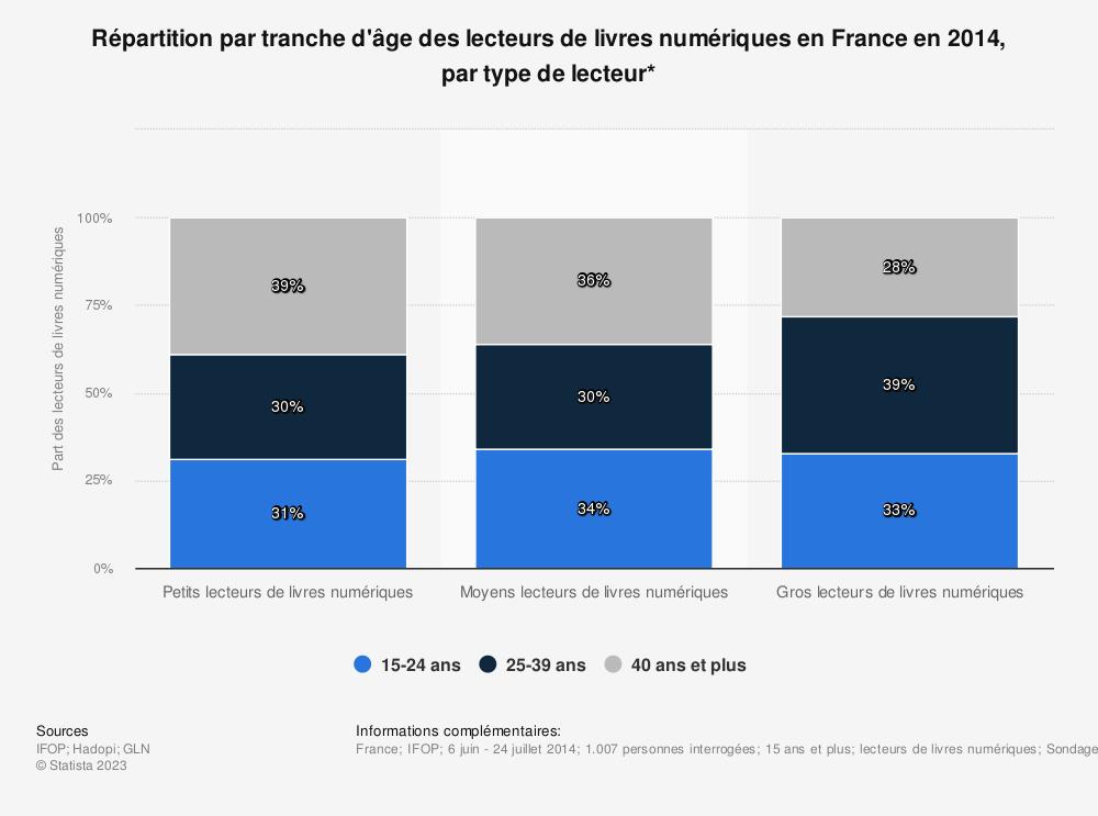 Statistique: Répartition par tranche d'âge des lecteurs de livres numériques en France en 2014, par type de lecteur* | Statista