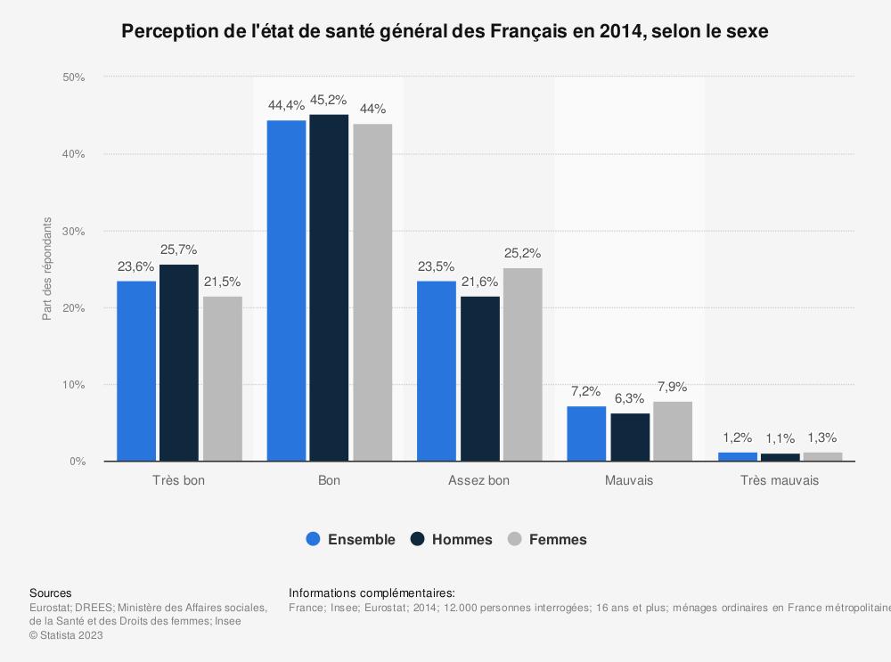 Statistique: Perception de l'état de santé général des Français en 2014,  selon le sexe  | Statista