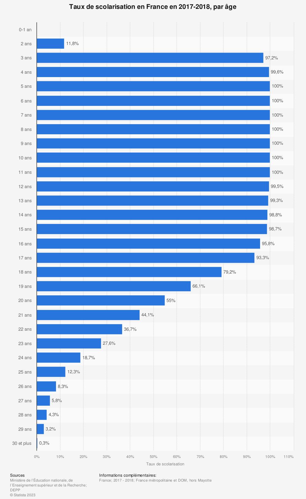 Statistique: Taux de scolarisation en France en 2017-2018, par âge | Statista