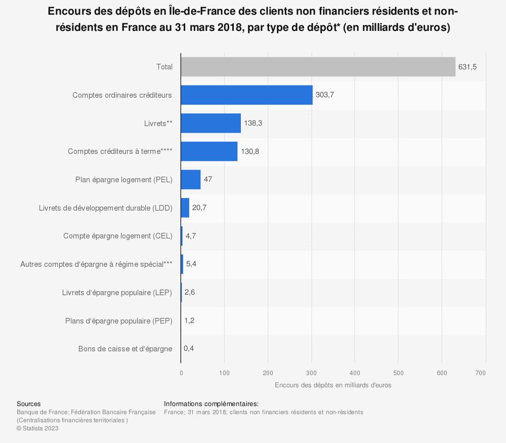 Statistique: Encours des dépôts en Île-de-France des clients non financiers résidents et non-résidents en France au 31 mars 2018, par type de dépôt* (en milliards d'euros) | Statista