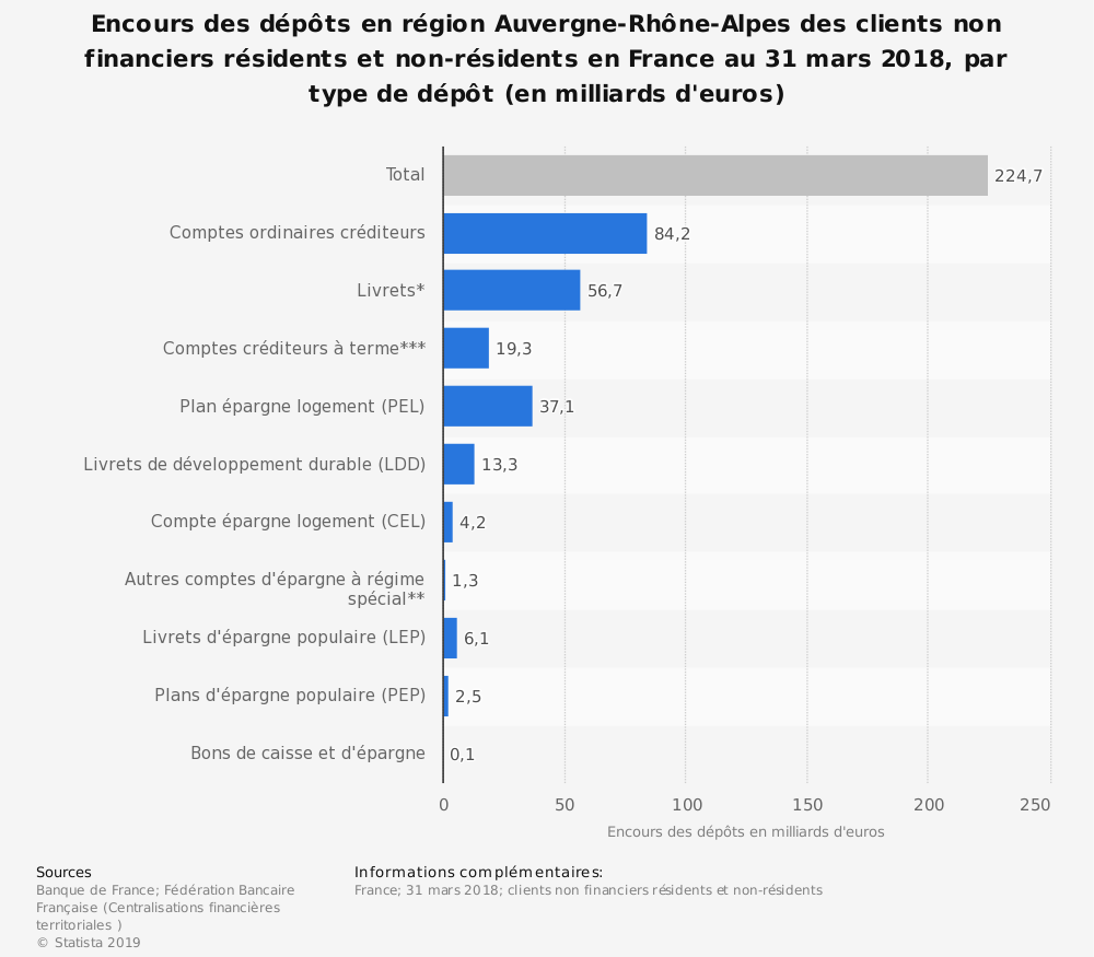 Statistique: Encours des dépôts en région Auvergne-Rhône-Alpes des clients non financiers résidents et non-résidents en France au 31 mars 2018, par type de dépôt (en milliards d'euros) | Statista