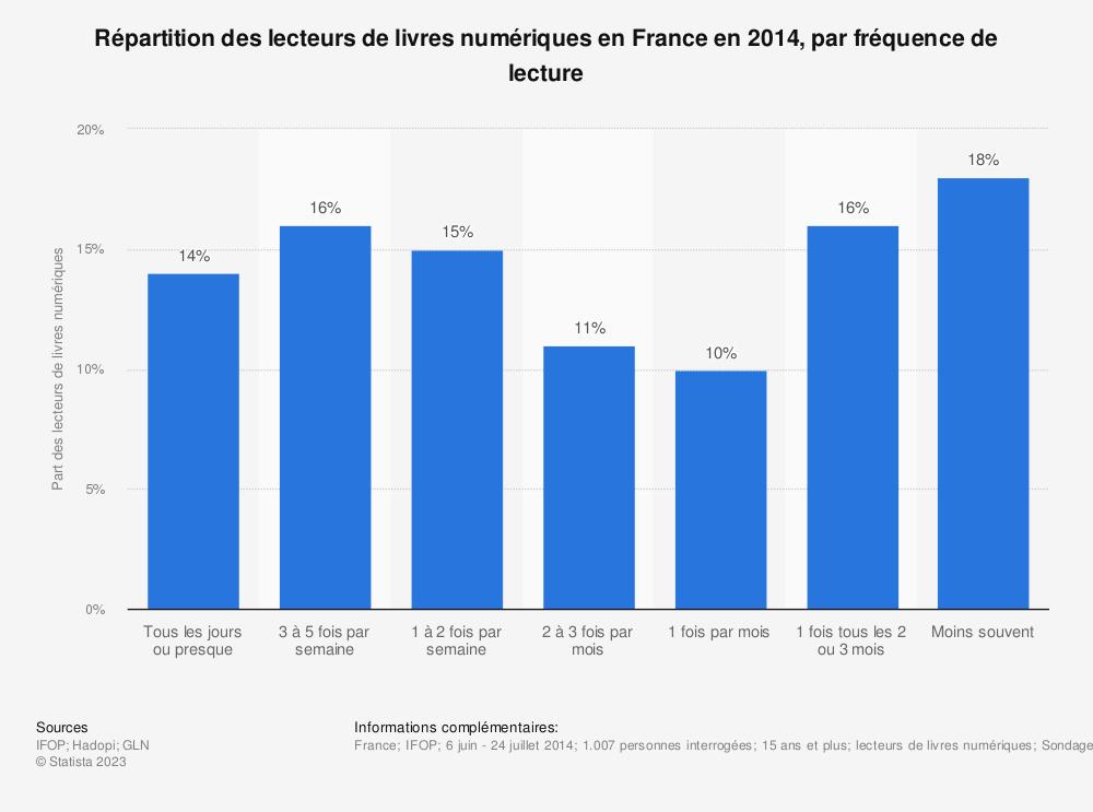 Statistique: Répartition des lecteurs de livres numériques en France en 2014, par fréquence de lecture | Statista