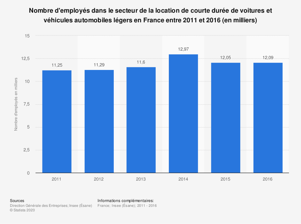 Statistique: Nombre d'employés dans le secteur de la location de courte durée de voitures et véhicules automobiles légers en France entre 2011 et 2016 (en milliers) | Statista