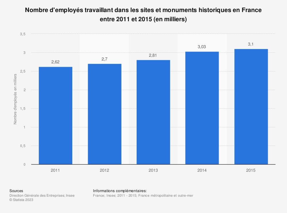 Statistique: Nombre d'employés travaillant dans les sites et monuments historiques en France entre 2011 et 2015 (en milliers) | Statista