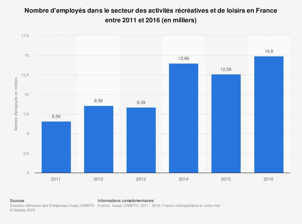 Statistique: Nombre d'employés dans le secteur des activités récréatives et de loisirs en France entre 2011 et 2016 (en milliers) | Statista