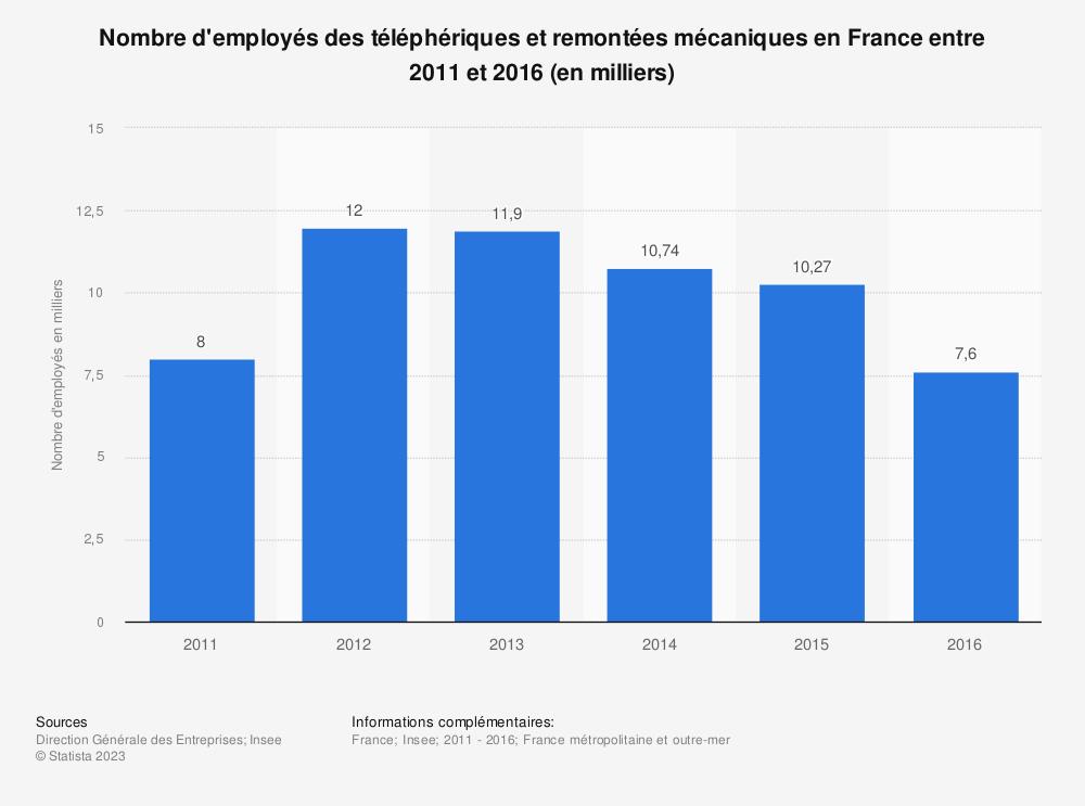Statistique: Nombre d'employés des téléphériques et remontées mécaniques en France entre 2011 et 2016 (en milliers) | Statista