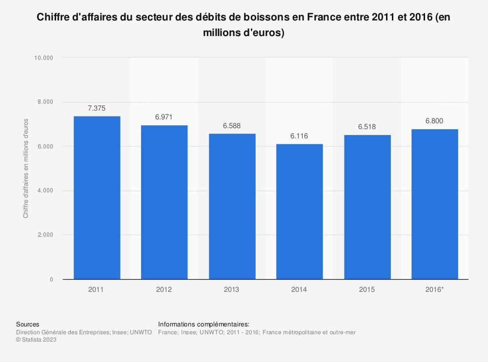 Statistique: Chiffre d'affaires du secteur des débits de boissons en France entre 2011 et 2016 (en millions d'euros) | Statista