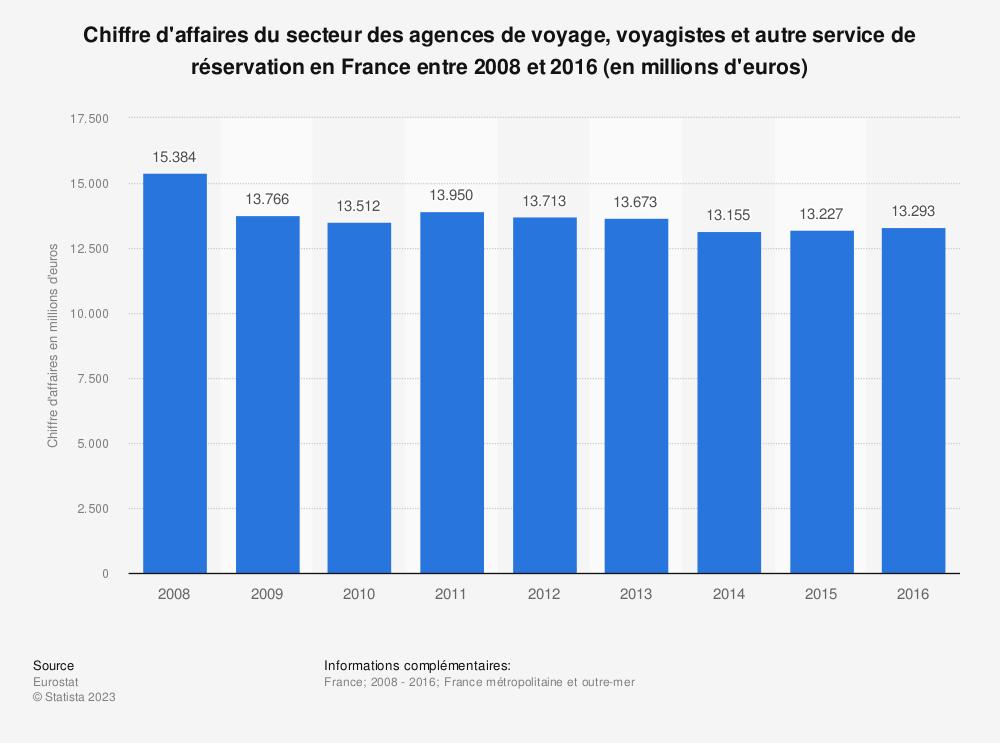 Statistique: Chiffre d'affaires du secteur des agences de voyage, voyagistes et autre service de réservation en France entre 2008 et 2016 (en millions d'euros) | Statista