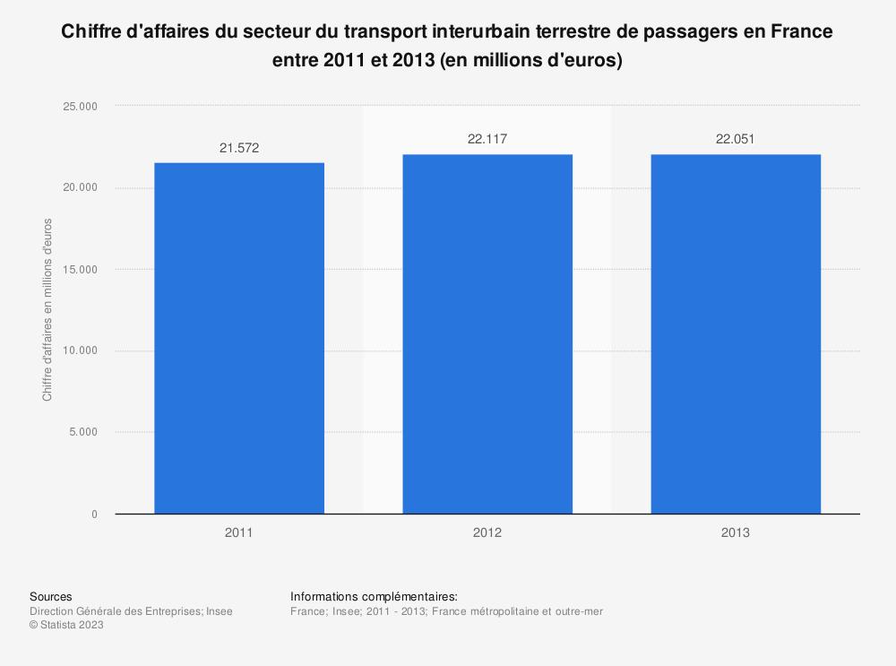 Statistique: Chiffre d'affaires du secteur du transport interurbain terrestre de passagers en France entre 2011 et 2013 (en millions d'euros) | Statista