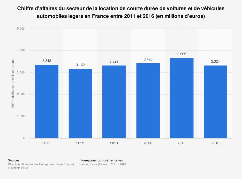Statistique: Chiffre d'affaires du secteur de la location de courte durée de voitures et de véhicules automobiles légers en France entre 2011 et 2015 (en millions d'euros) | Statista