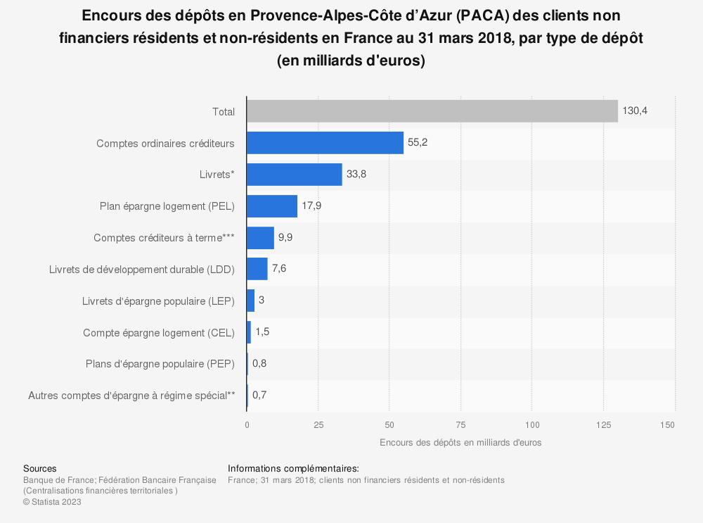 Statistique: Encours des dépôts en Provence-Alpes-Côte d'Azur (PACA) des clients non financiers résidents et non-résidents en France au 31 mars 2018, par type de dépôt (en milliards d'euros) | Statista