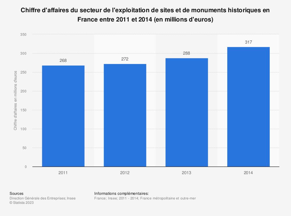 Statistique: Chiffre d'affaires du secteur de l'exploitation de sites et de monuments historiques en France entre 2011 et 2014 (en millions d'euros) | Statista