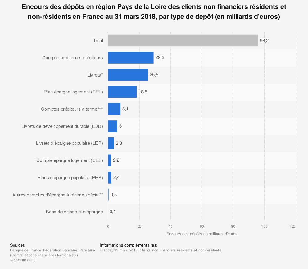 Statistique: Encours des dépôts en région Pays de la Loire des clients non financiers résidents et non-résidents en France au 31 mars 2018, par type de dépôt (en milliards d'euros) | Statista