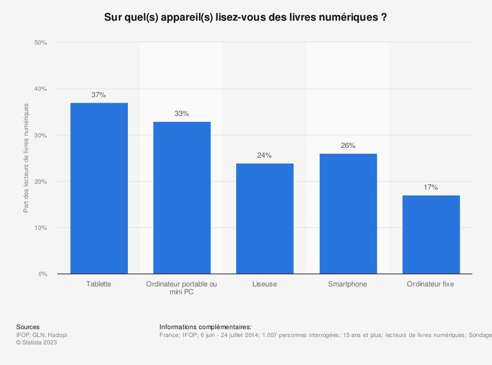 Statistique: Sur quel(s) appareil(s) lisez-vous des livres numériques ? | Statista