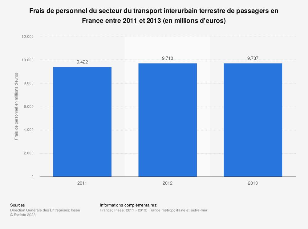 Statistique: Frais de personnel du secteur du transport interurbain terrestre de passagers en France entre 2011 et 2013 (en millions d'euros) | Statista