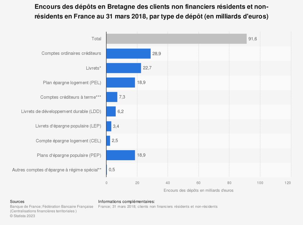 Statistique: Encours des dépôts en Bretagne des clients non financiers résidents et non-résidents en France au 31 mars 2018, par type de dépôt (en milliards d'euros) | Statista