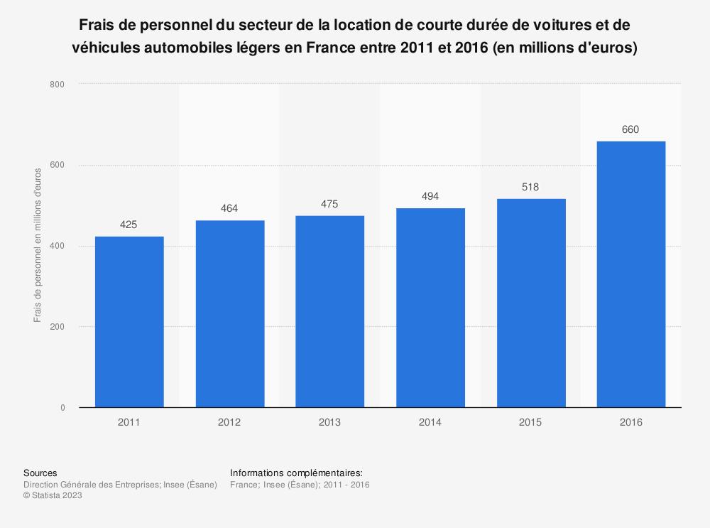 Statistique: Frais de personnel du secteur de la location de courte durée de voitures et de véhicules automobiles légers en France entre 2011 et 2016 (en millions d'euros) | Statista