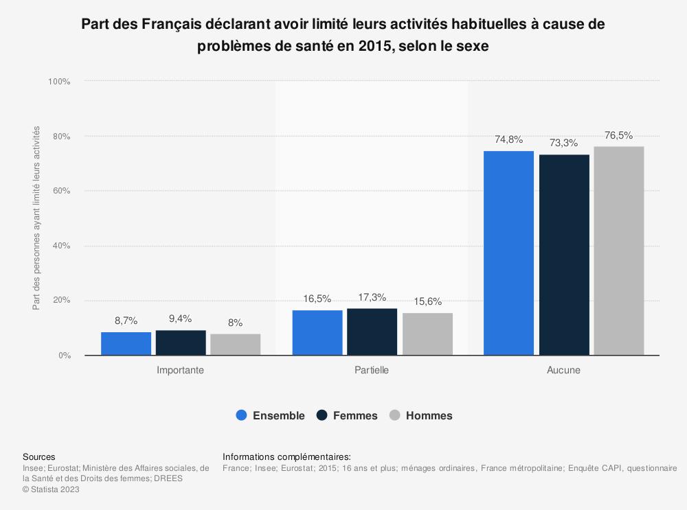Statistique: Part des Français déclarant avoir limité leurs activités habituelles à cause de problèmes de santé en 2015, selon le sexe | Statista