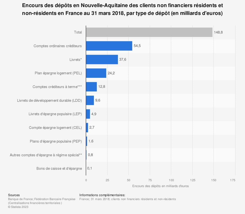 Statistique: Encours des dépôts en Nouvelle-Aquitaine des clients non financiers résidents et non-résidents en France au 31 mars 2018, par type de dépôt (en milliards d'euros) | Statista