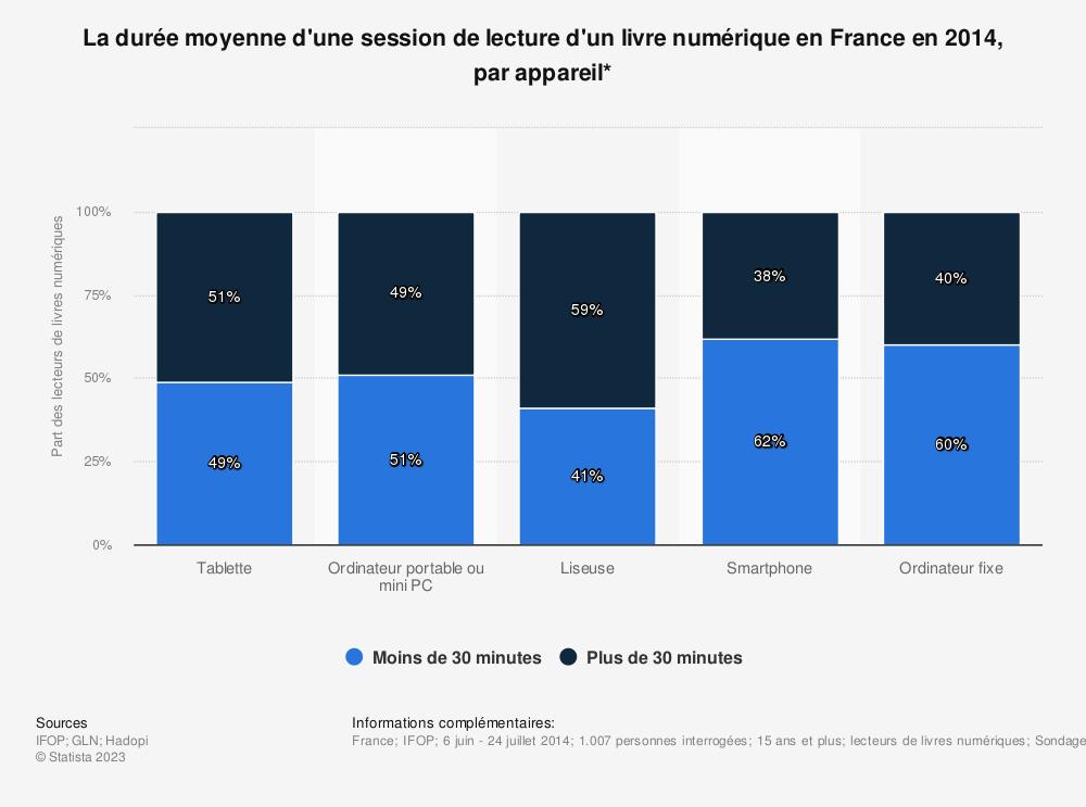 Statistique: La durée moyenne d'une session de lecture d'un livre numérique en France en 2014, par appareil* | Statista