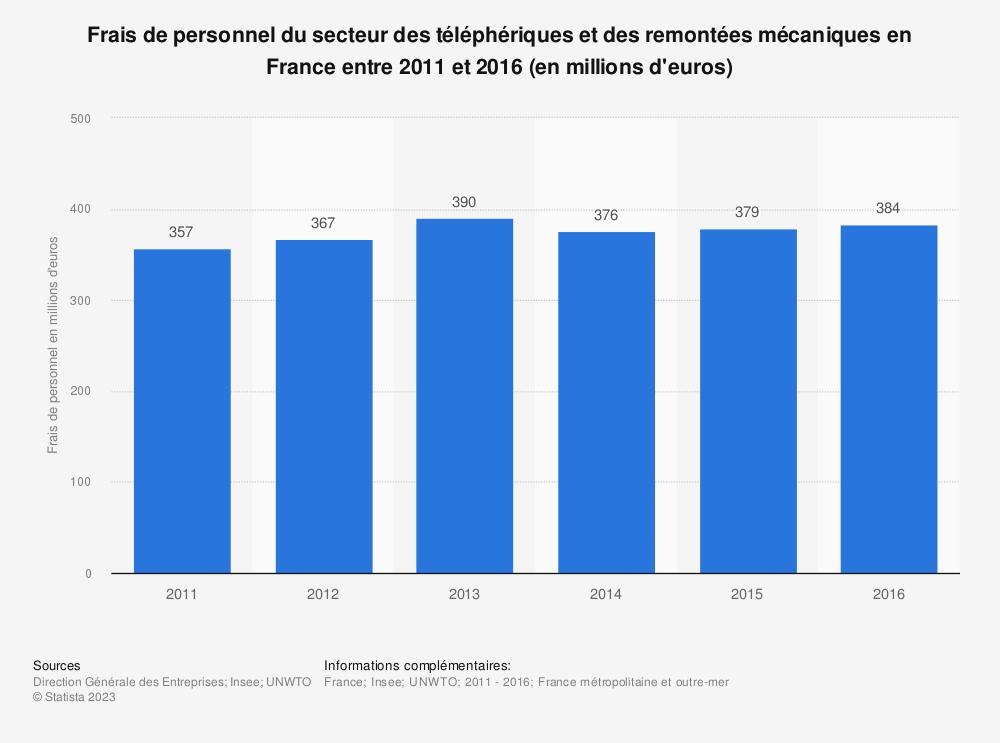 Statistique: Frais de personnel du secteur des téléphériques et des remontées mécaniques en France entre 2011 et 2016 (en millions d'euros) | Statista