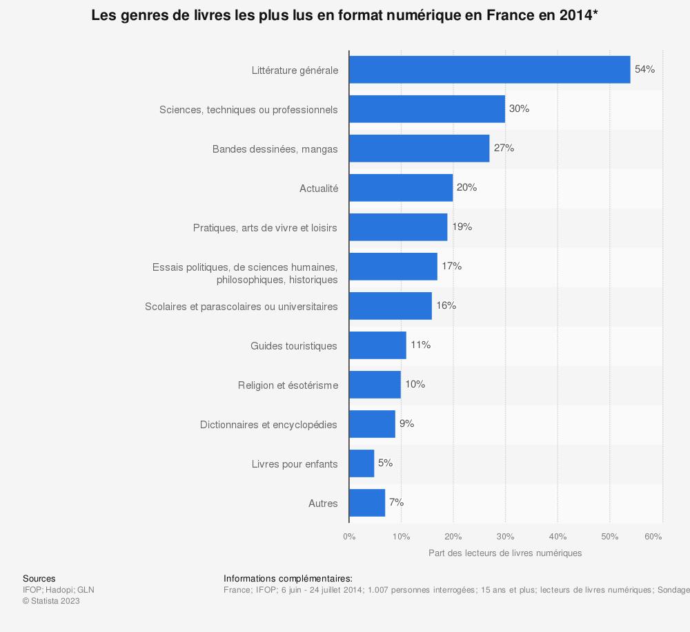 Statistique: Les genres de livres les plus lus en format numérique en France en 2014* | Statista